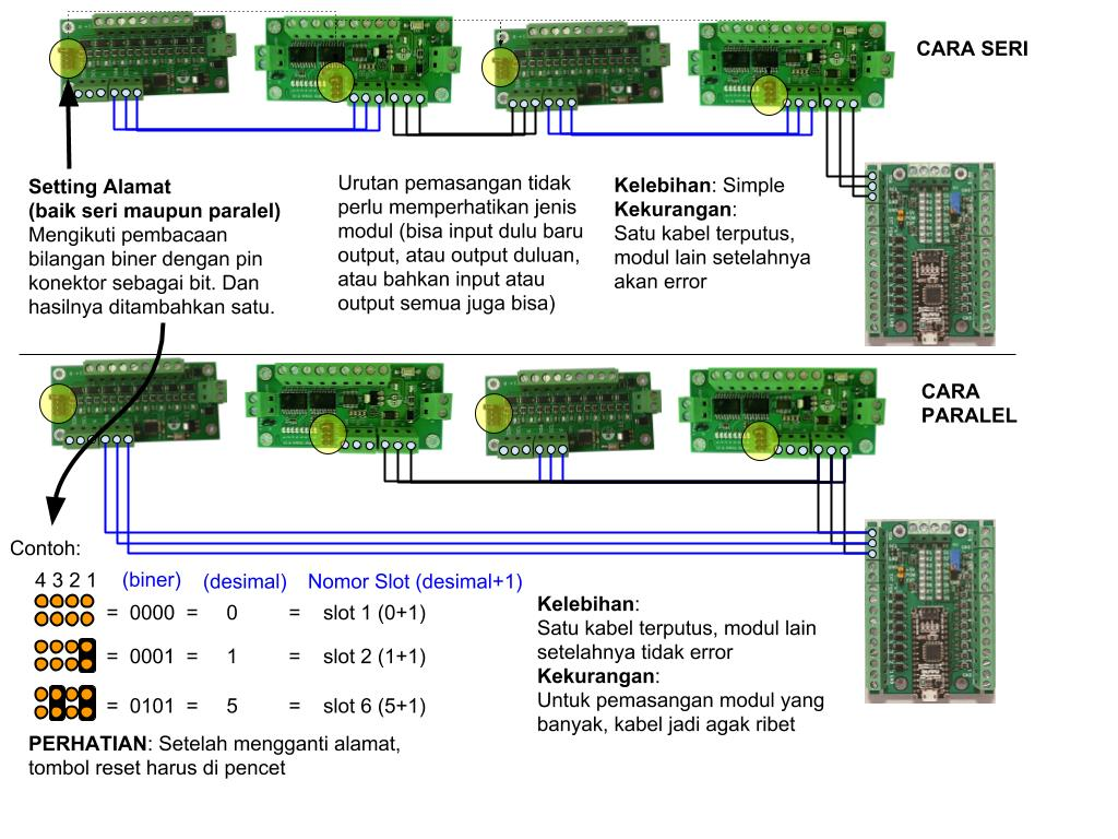 wiring modul Outseal PLC